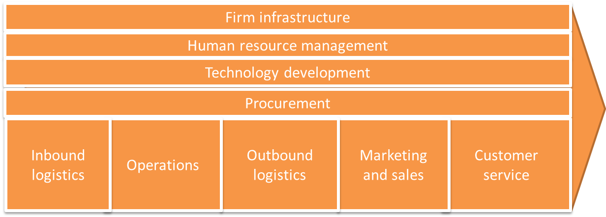 value chain of small bakery Characterizing the determinants of successful value chains 5 executive summary value chain management (vcm) is more than a theory it is a strategic business.